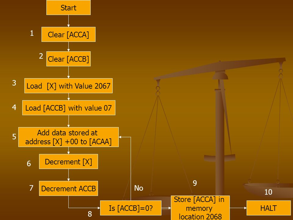 Start 1. Clear [ACCA] 2. Clear [ACCB] 3. Load [X] with Value 2067. 4. Load [ACCB] with value 07.